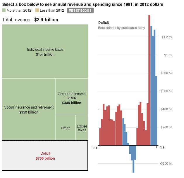Deficit details