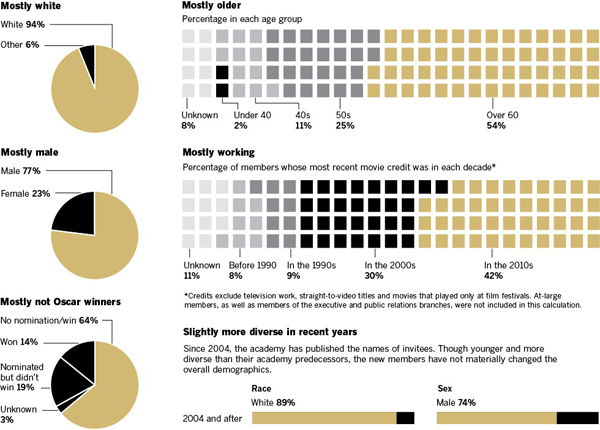 The demographics of the Academy of Motion Picture Arts and Sciences