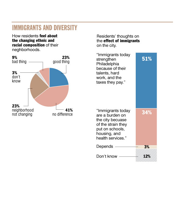 Survey results on immigrants and diversity