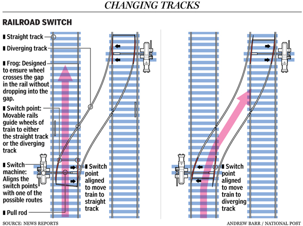How rail switches work