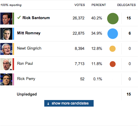 Results table from the Guardian