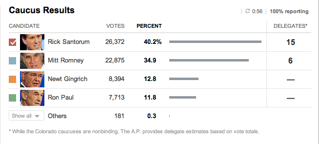 Results table from the New York Times
