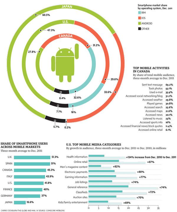 Smartphone use in Canada