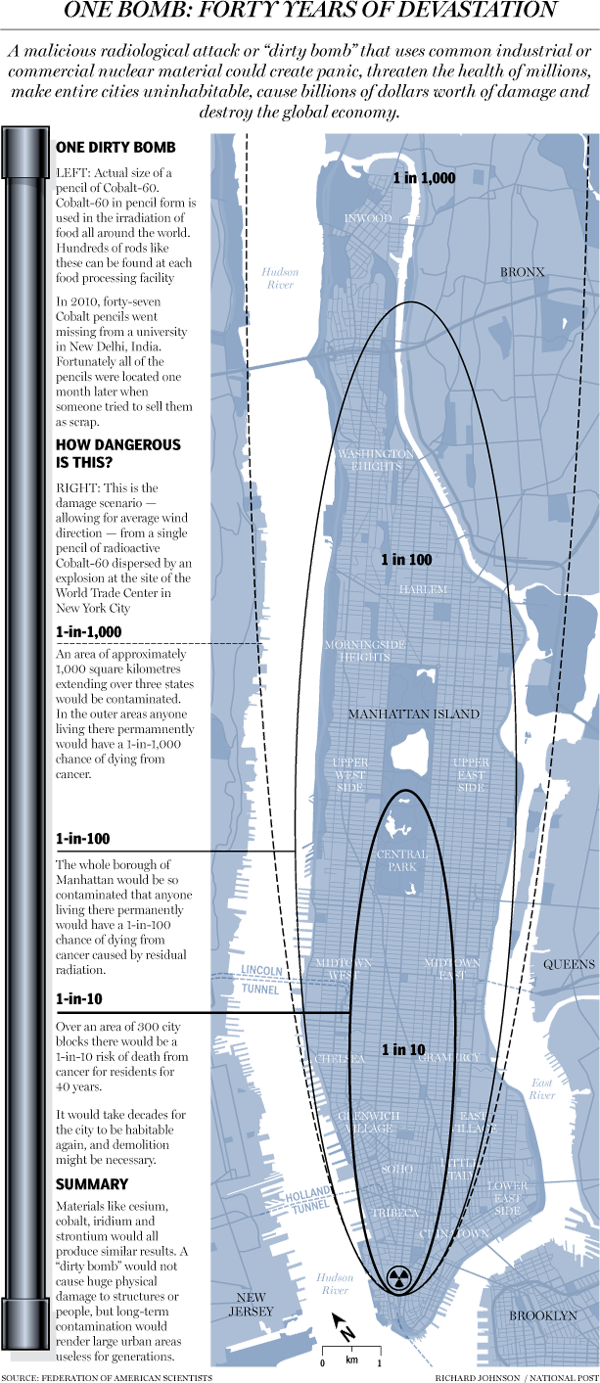 A dirty bomb in New York