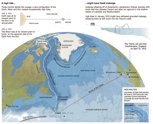 The Titanic Iceberg