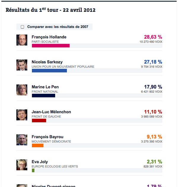 Election results 2012, Round 1