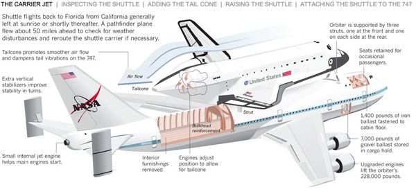 How to attach a space shuttle to a 747