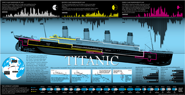 The casualties of the RMS Titanic