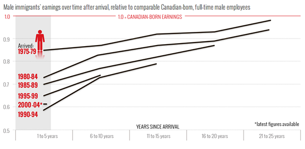 Income of Canadian Immigrants
