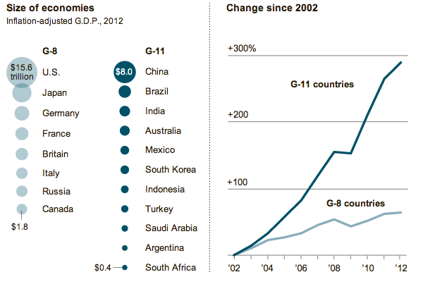 NYT Coverage of G-20 Growth