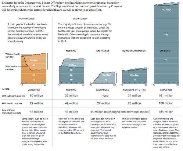 The numbers of the uninsured