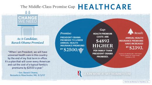 Healthcare Gap