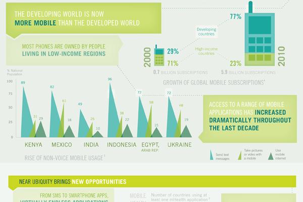 Developing world usage