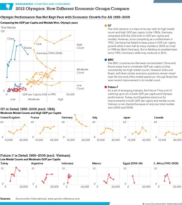 Economic Groups Compared