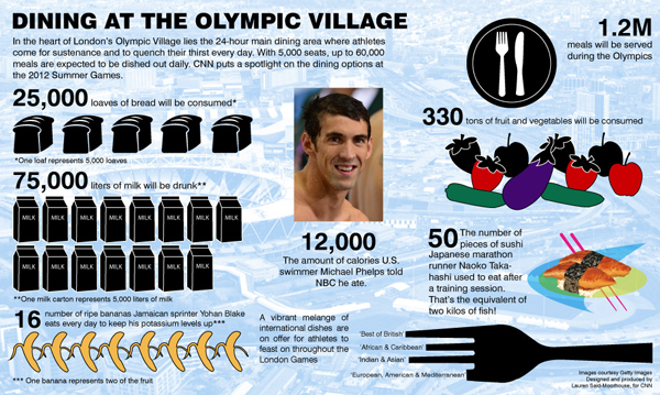 Olympic nutrition