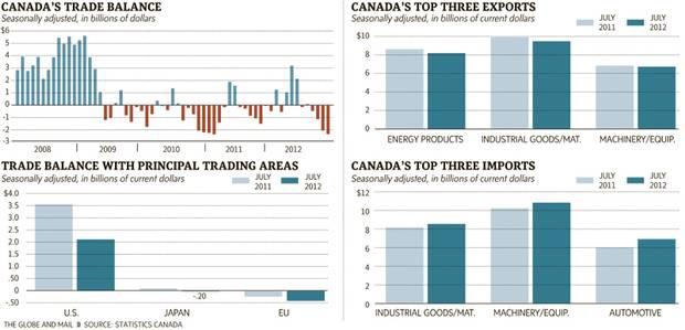 Canadian trade