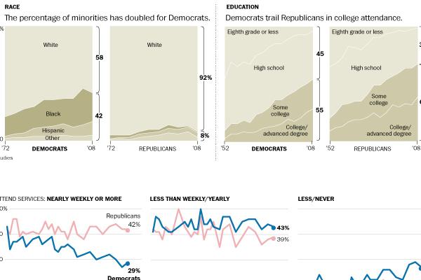 Democratic Party trends
