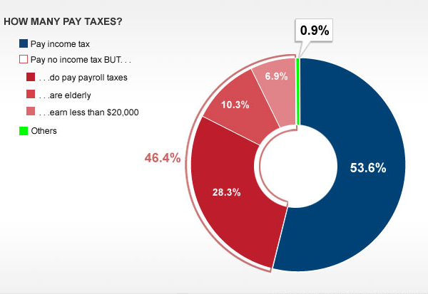 Federal Income Tax Payers