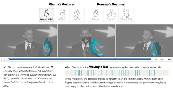 Presidential (Candidate) Gestures