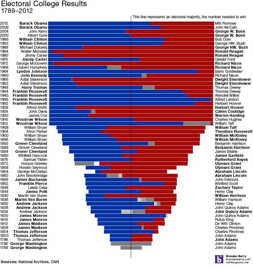 Electoral College Results