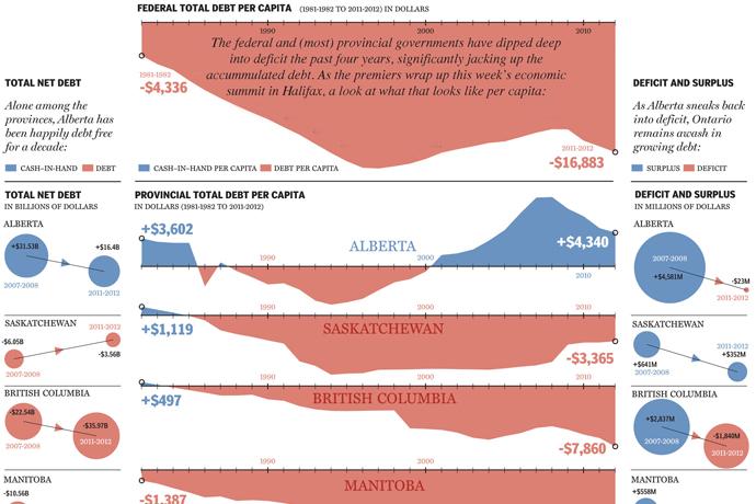 Canada's debt