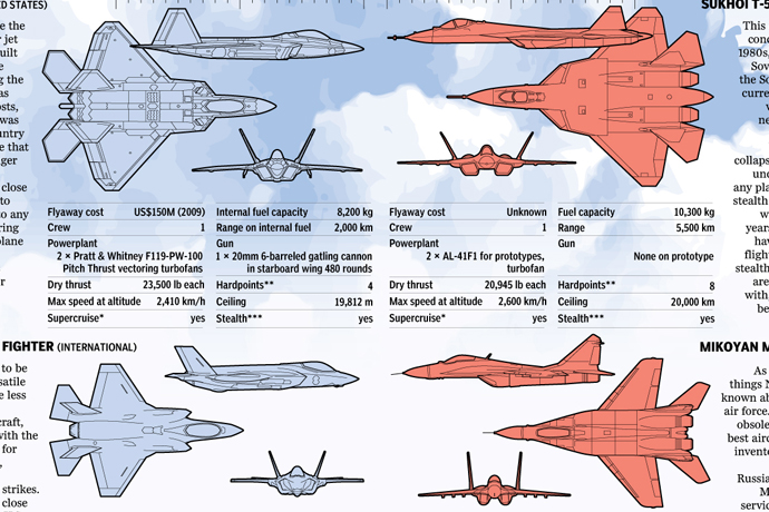 Fighter jet options and adversaries for Canada