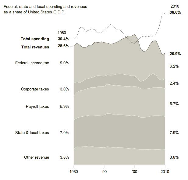 Spending versus revenue