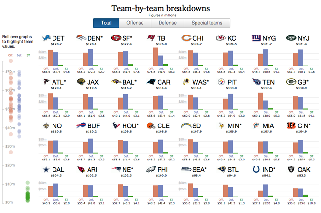 The overview shows the breakdown of spending by team
