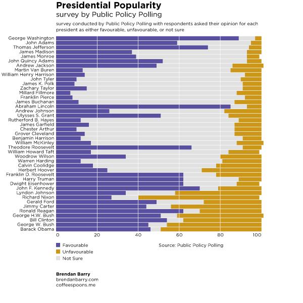 Presidential popularity