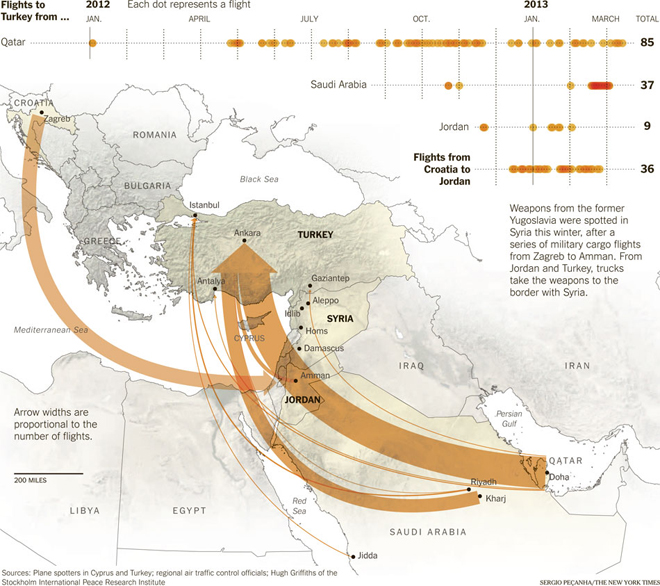 Map of routes used to arm Syrian opposition forces