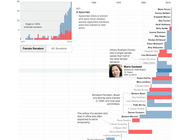 Women in the US Senate