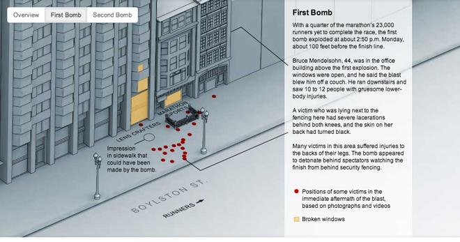 Details of the Boston Marathon Bombing