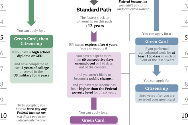 Cropping of different paths to US citizenship