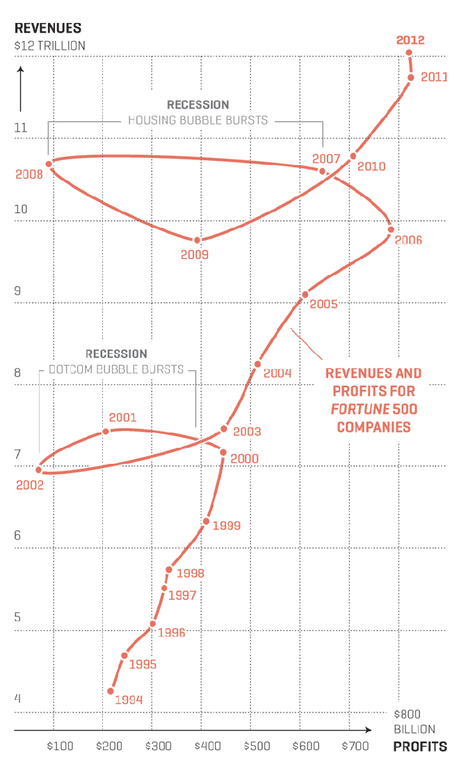 Profits and revenues for the Fortune 500