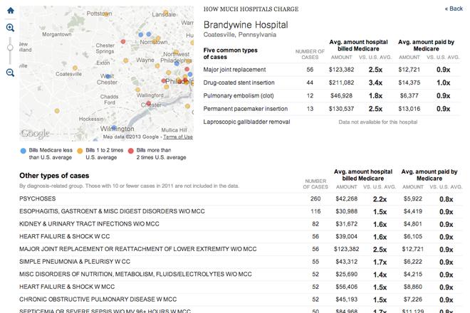 Brandywine Hospital's data