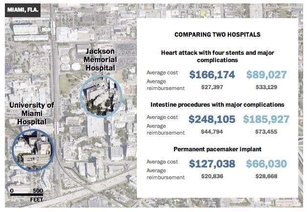 Comparing two hospitals in Miami