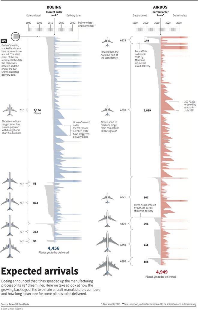Aircraft manufacturing backlog