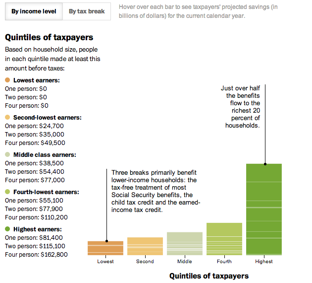 A look at tax benefits in the US