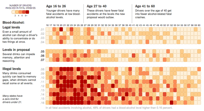 Alcohol-related traffic fatalities by age