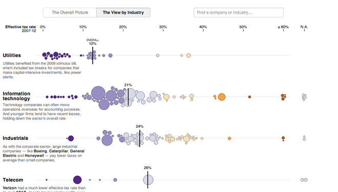 Corporate tax rates by industry
