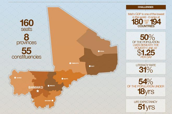 Mali's election
