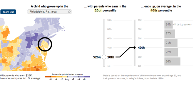 A story-like piece lets you choose an area and an income to see how the article's topic plays out