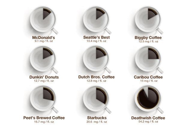 Coffee Pie Charts