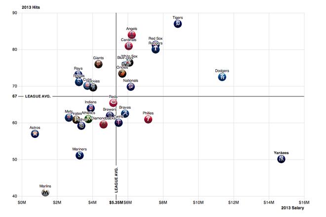 Comparing baseball teams salaries vs. offensive production