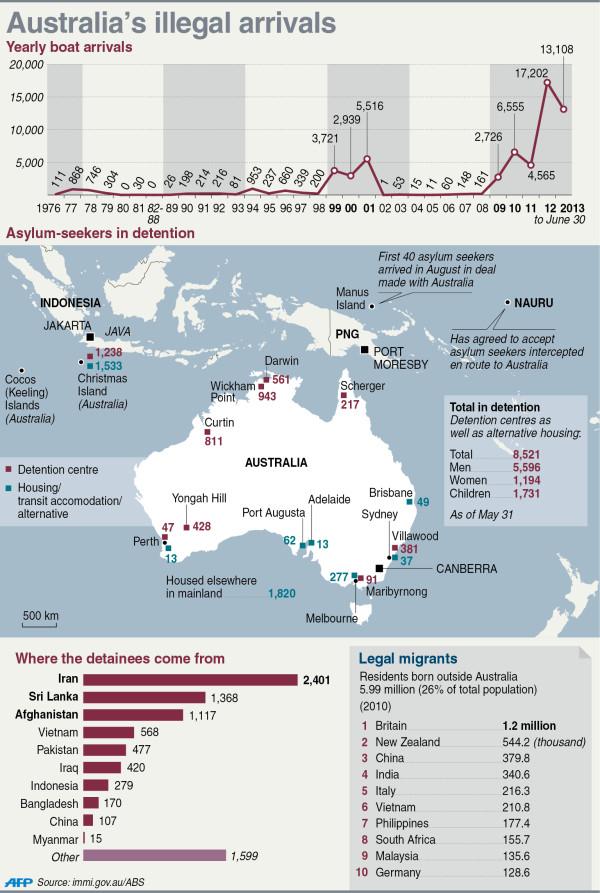 Illegal arrivals to Australia