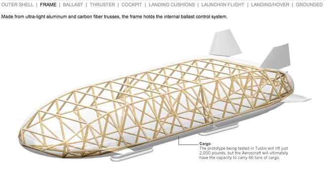 Internal frame of an aeroscraft