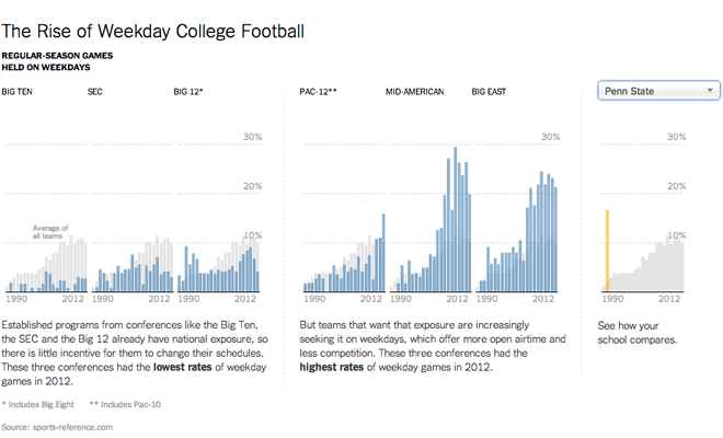Weekday football by conference and compared to Penn State