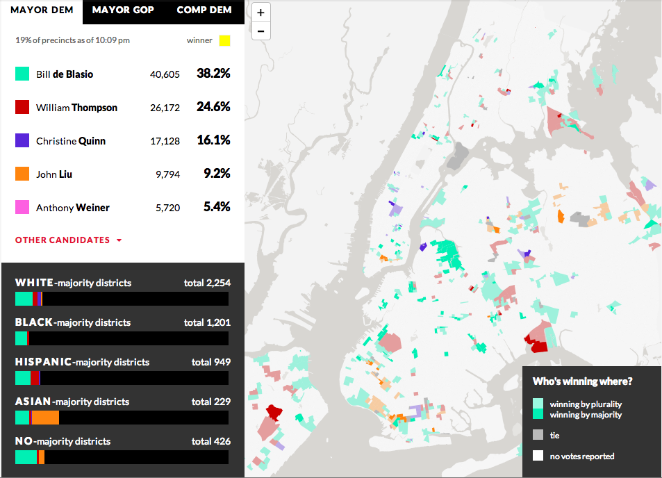 WNYC looks at who's winning and how