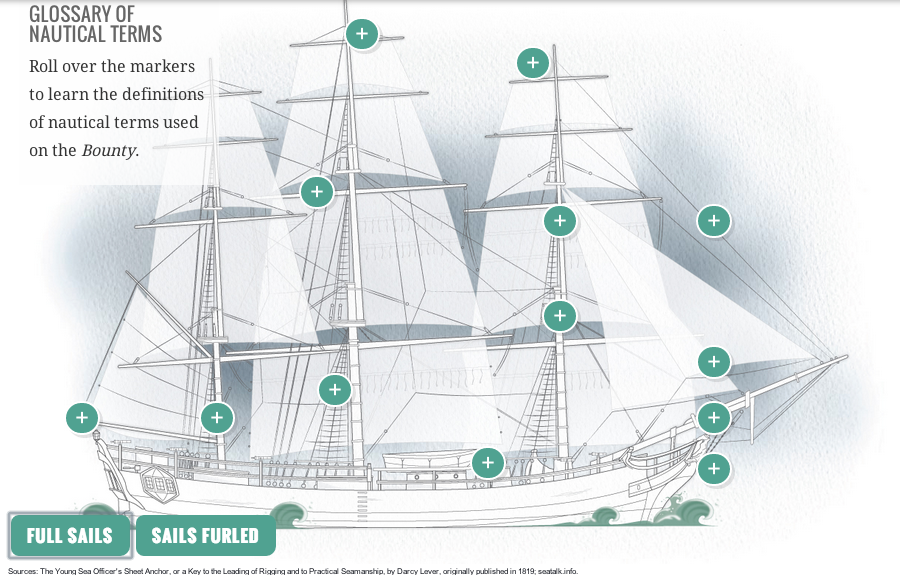 A diagram of the Bounty