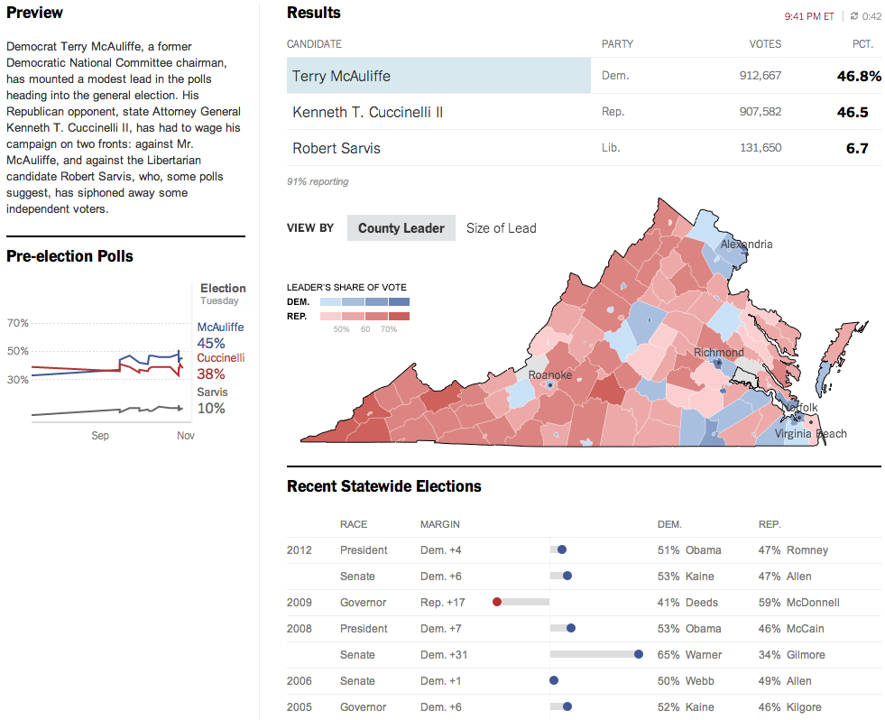 New York Times results